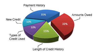 5 ways your credit scores is calculated.