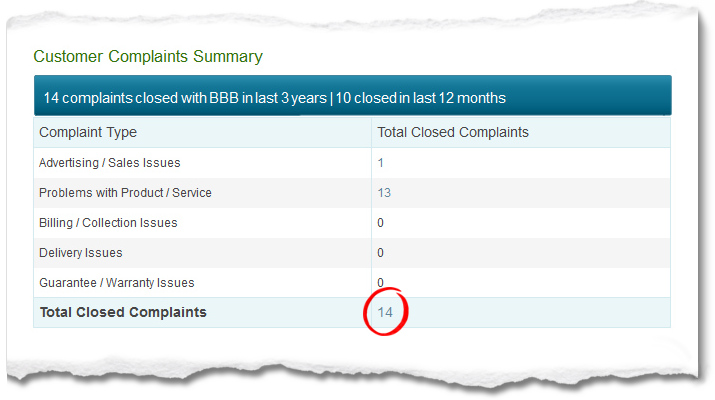 Check and see how many Better Business Bureau complaints a debt relief company has on their review.
