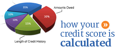 How is your credit score calculated, generated, or determined.