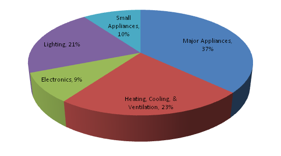 Pie Chart of Where to Save Money on Your Electricity Bill
