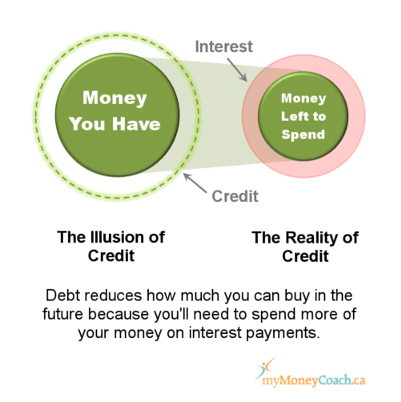 Credit card interest makes money management harder, can increase your debt & take away spending money.