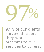 Positive reviews: 97 percent of our clients surveyed report they would recommend our services to others