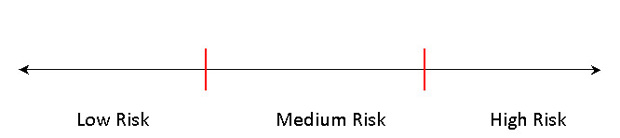 An investment risk tolerance scale showing low, medium, and high risk categories.