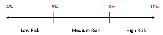 An investment risk tolerance scale showing average returns for different risk profiles.