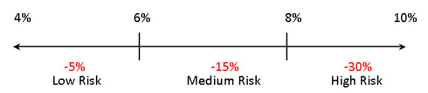 An investment risk tolerance scale showing worst case scenario portfolio lows.