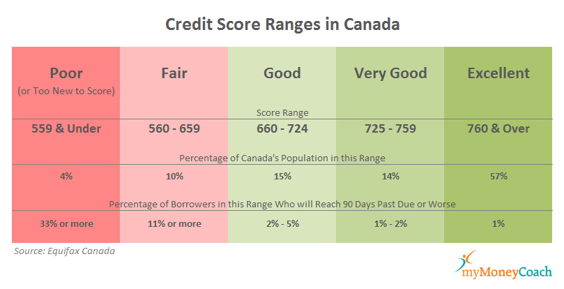 Credit score ranges on credit reports in Canada.