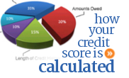 How your credit score is created and calculated in Canada.